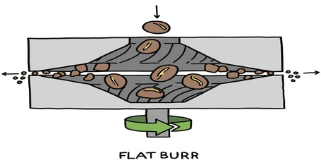 How flat burr grinders work
