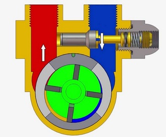 The Rotary pump
