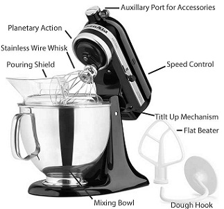What are the main parts and accessories of a stand mixer