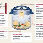 Clear Answer to Question: How Does a Pressure Cooker Work?